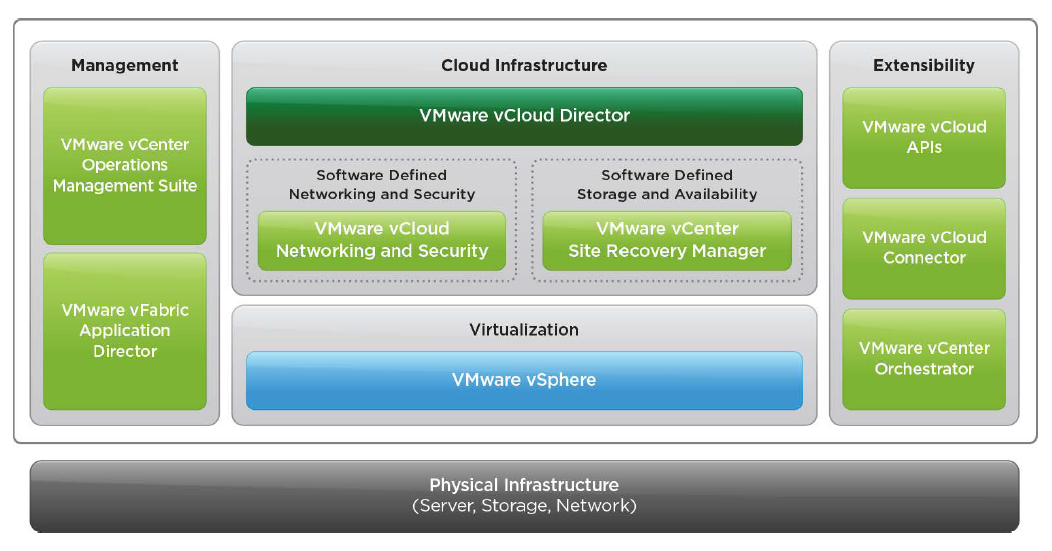 What will be new in vSphere 5.1 & Introducing vCloud Suite